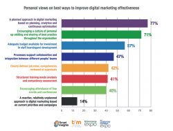 best ways to improve digital marketing effectiveness