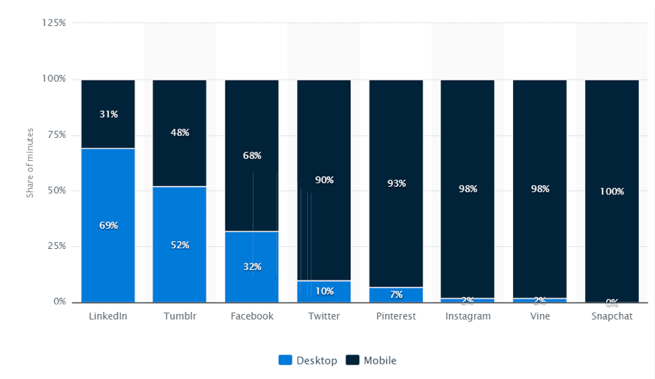 destop mobile social media use breakdown graph