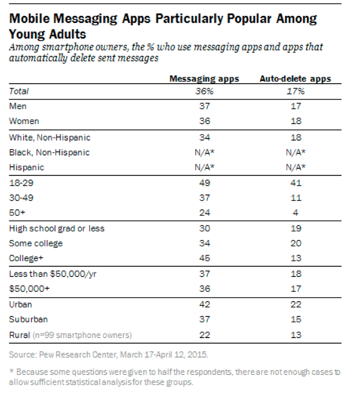 popularity of social messaging apps by demographic