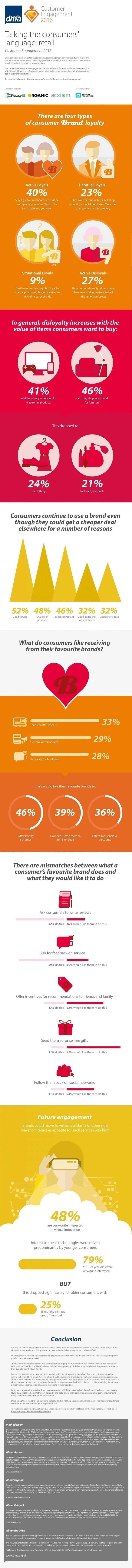 The Importance of Different Types of Retail Loyalty [Infographic]