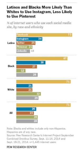 social media usage demographic chart