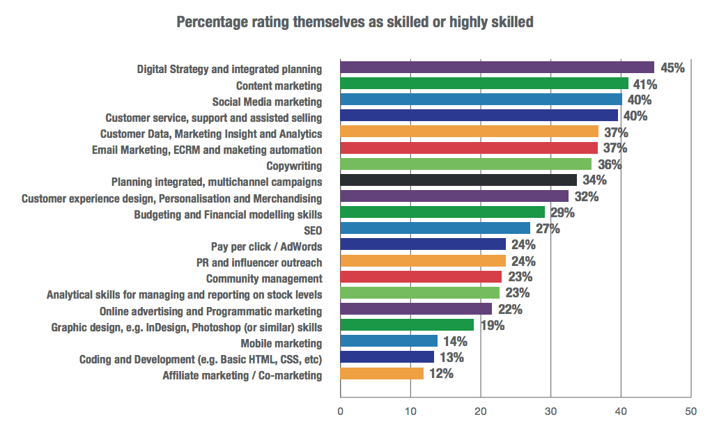 state of digital marketing skills 2016