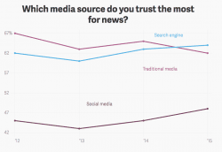 Search Engines overtake Traditional Media on Trust [#ChartoftheDay]