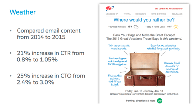 weather in email dynamic content