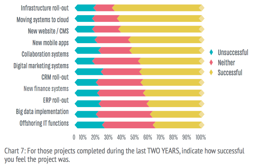 What percentage of IT projects fail? [#ChartOfTheDay]