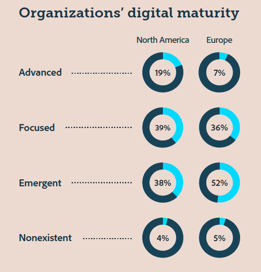 Digital marketing maturity benchmark