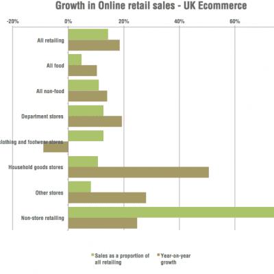 UK retail growth online