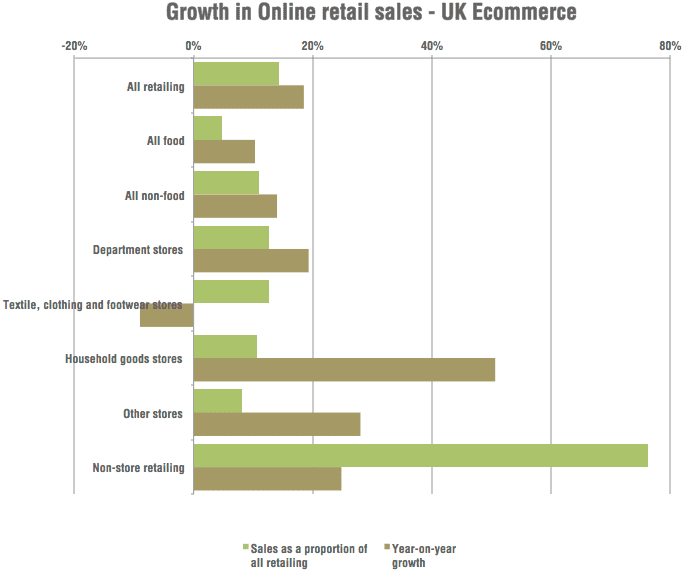 UK retail growth online