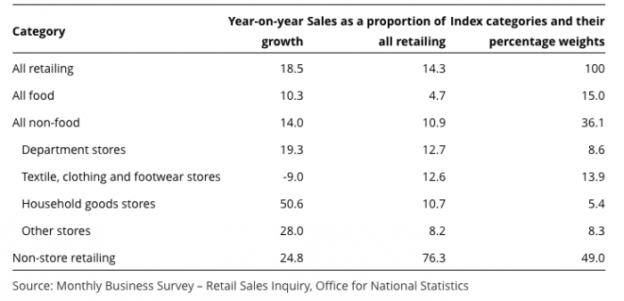 Online retail sales August 2016
