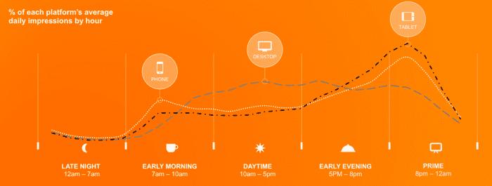 Digital Marketing Statistics for mobile usage