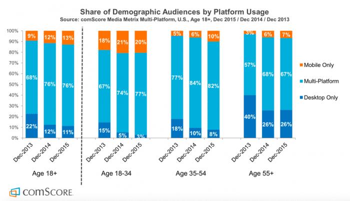mobile vs desktop usage 2015 uk