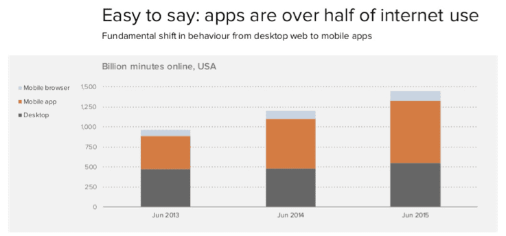 apps-over-half-of-internet-use