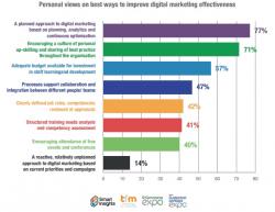 Best strategies for digital marketing