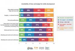 Budget for skills development
