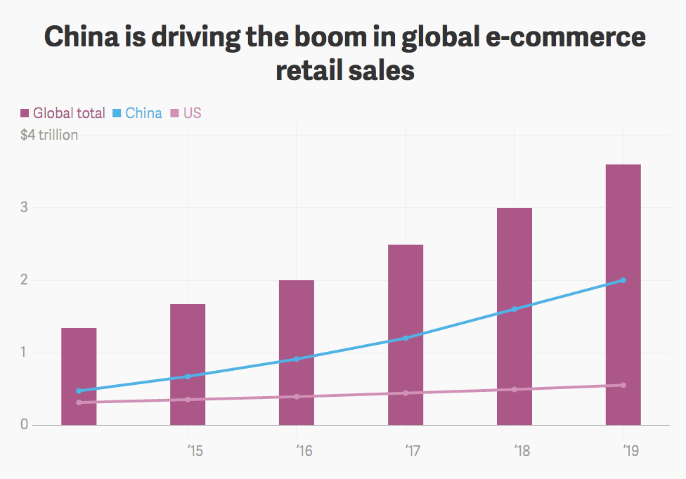 china-growth-of-global-ecommerce-sales