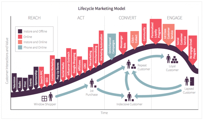 Customer lifecycle framework for ecommerce marketing