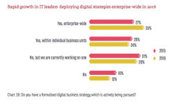 65% of large businesses still don't have a fully integrated digital strategy [#ChartoftheDay]