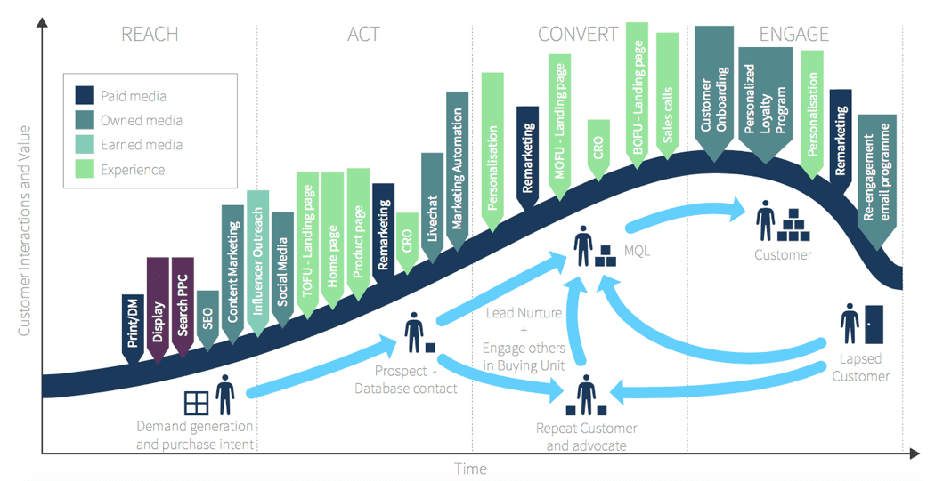 Full B2B customer lifecycle