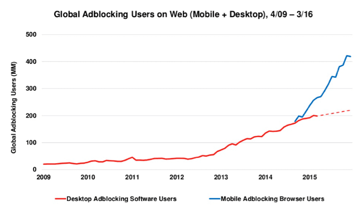 global-adblocking-rate-2009-2015