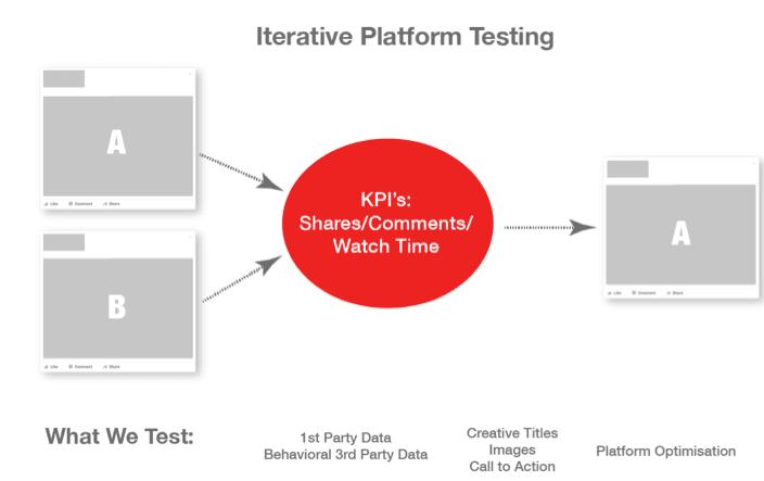iterative-platform-testing