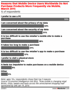 mobile-purchase-intent