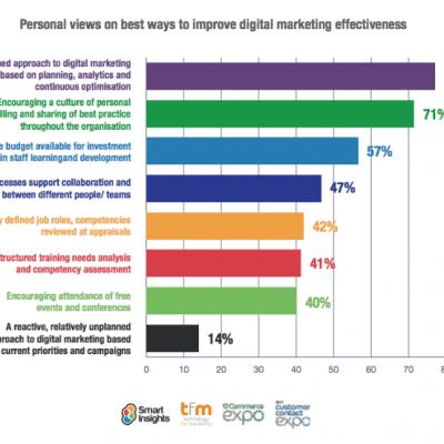 planning-for-digital-marketing-most-effective