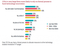 Most Businesses lack formal process for funding innovation [#ChartoftheDay]
