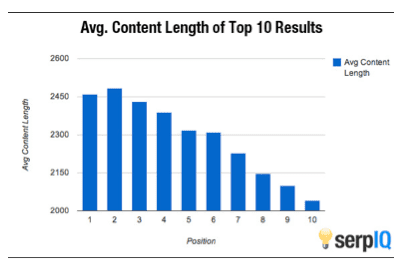Average content length in top 10 results