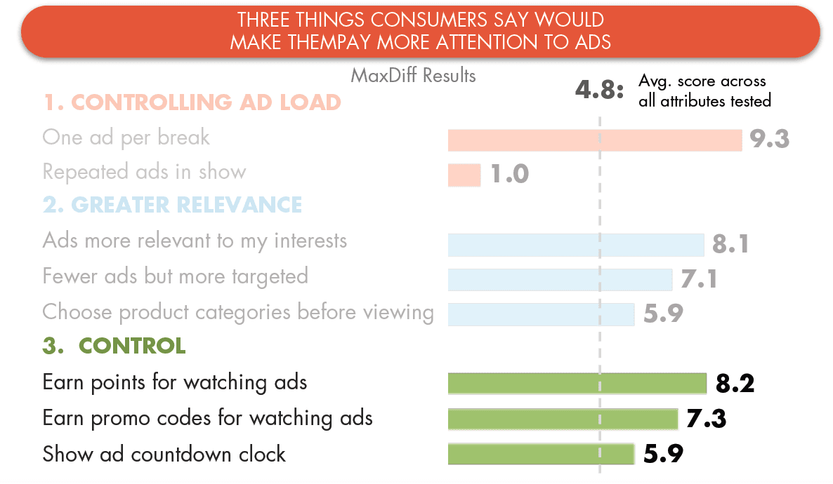 Factors that drive greater engagement with TV ads [#chartoftheday]