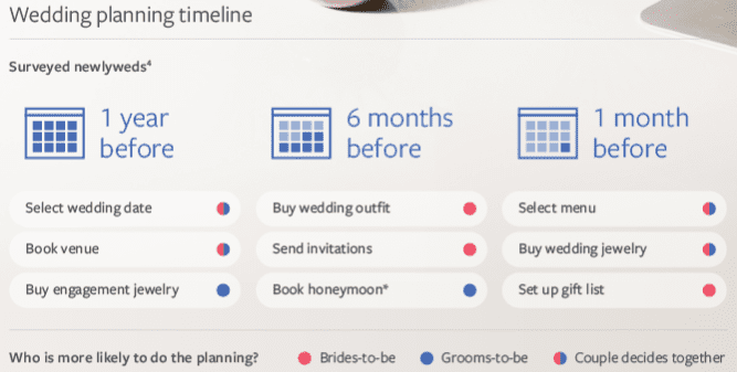 Messaging and Wedding insights from Facebook [#chartoftheday]