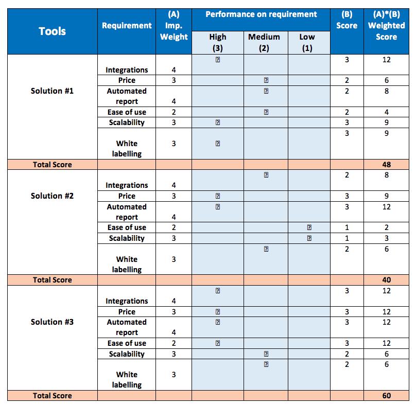 selecting-marketing-tools-matrix
