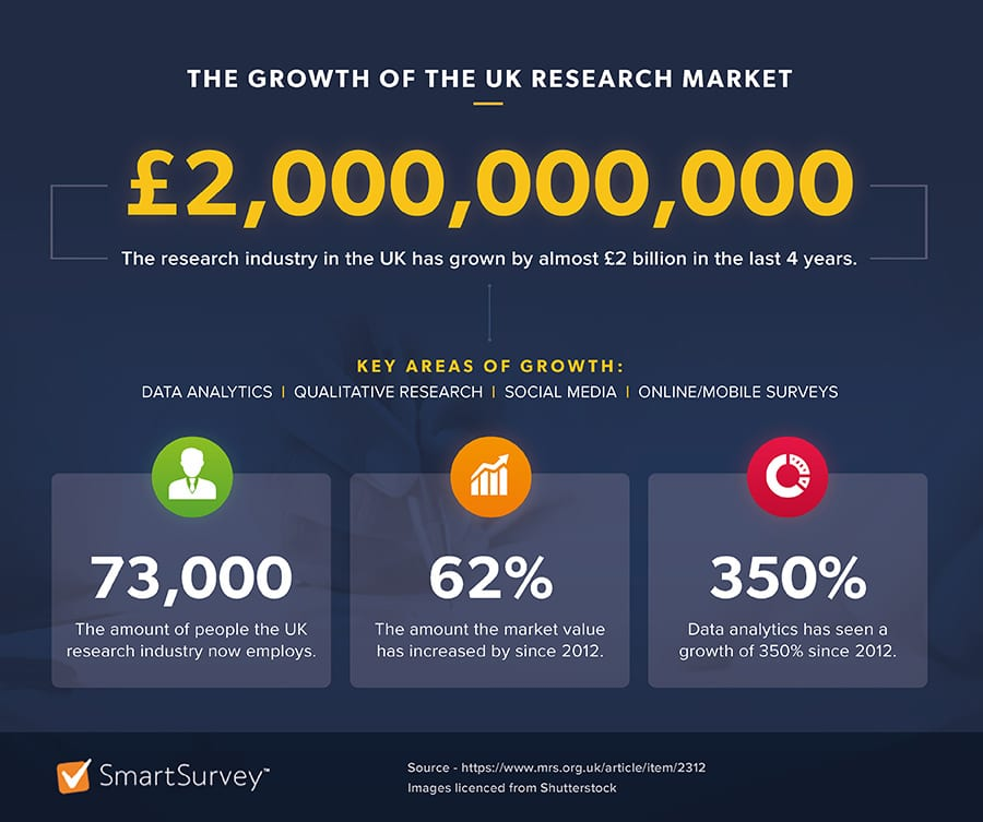 growth of UK research market