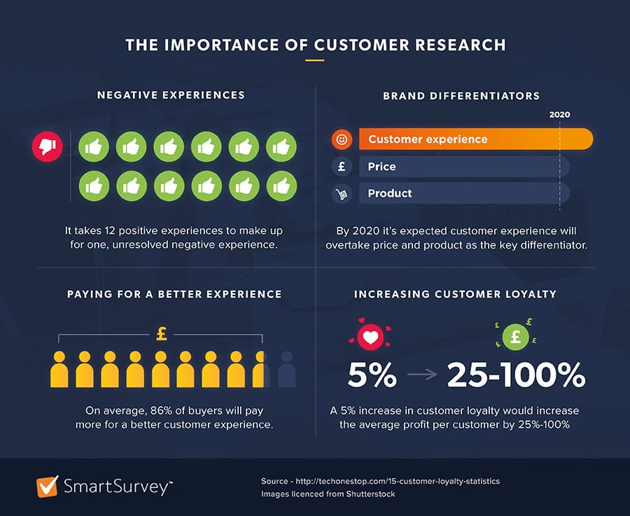 importance of customer research