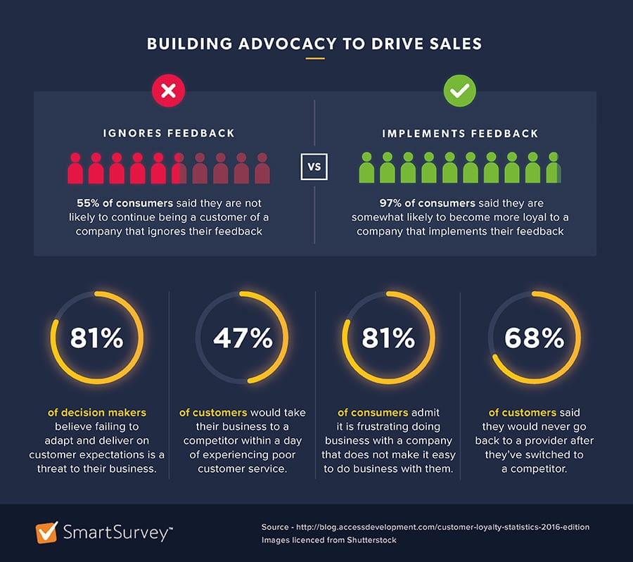 Building advocacy to drive sales