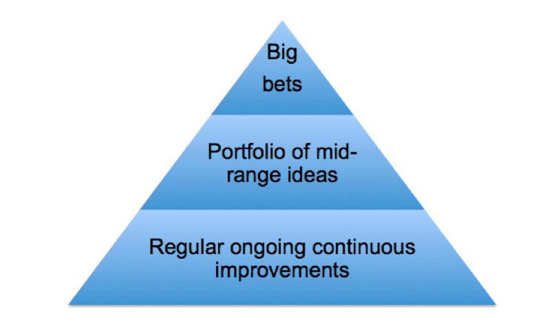 strategy-pyramid-big-bets-continuous-optimisiation