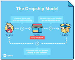 How 'dropshipping' is going to transform your eCommerce in 2017