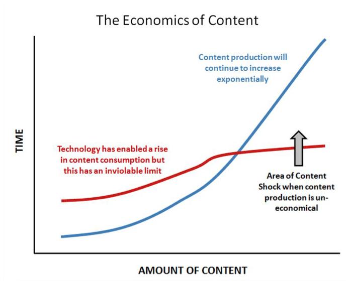 the-economics-of-content