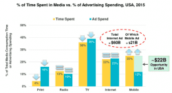 time-spent-on-media-vs-advertising-spending