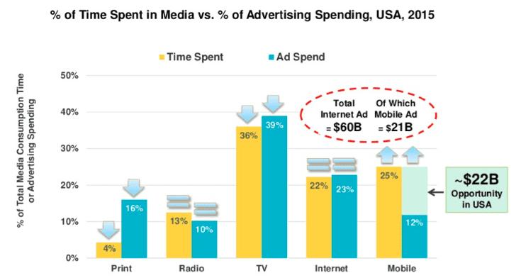 time-spent-on-media-vs-advertising-spending