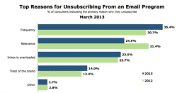 top-reasons-for-unsubscribing-from-an-email-program