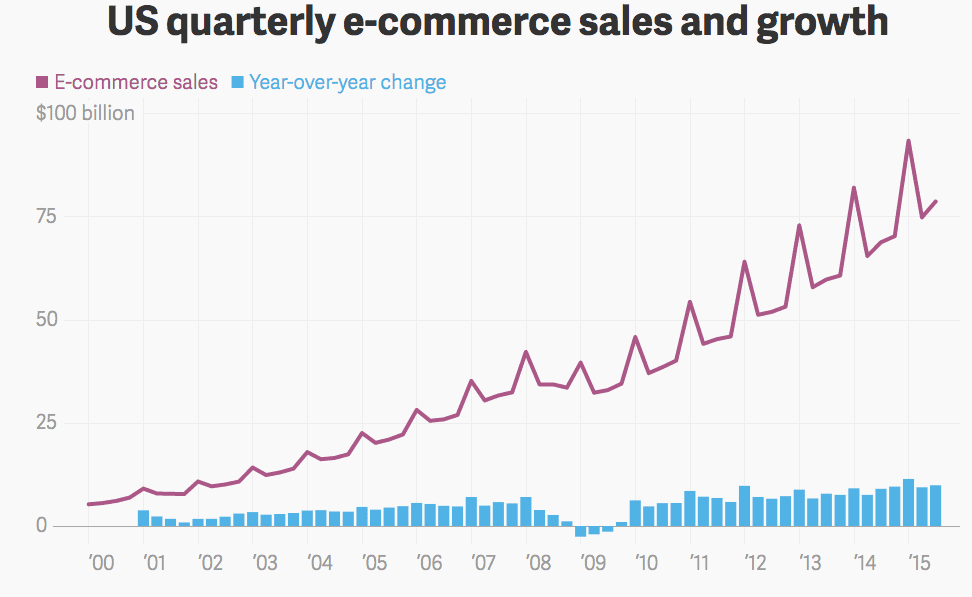 Us Ecommerce Sales Growth Chart Smart Insights