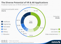 Virtual Reality applications to generate over $35 billion in revenue by 2025 [#ChartoftheDay]