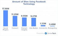 amount-of-sites-using-facebook-technology