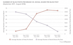Content Shock has arrived [#ChartoftheDay]