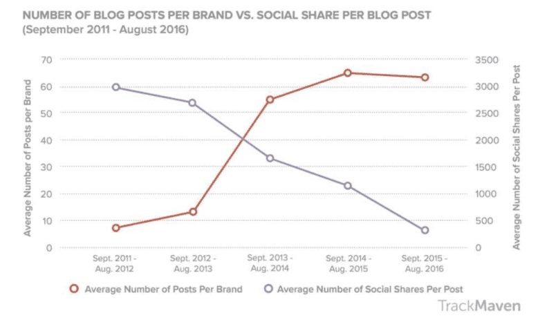 average-social-shares-per-blog
