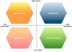 business-impact-probability-matrix