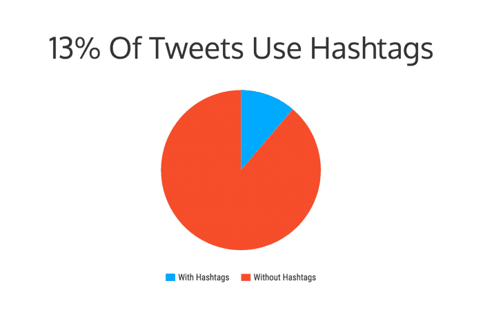 % Tweets using hashtags influencers