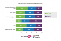 What are the barriers to email personalisation? [#chartoftheday]