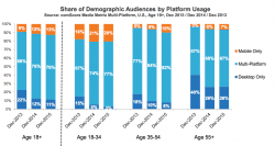 The 'Multi-Channel Majority' now accounts for over three-quarters of users  [#ChartoftheDay]