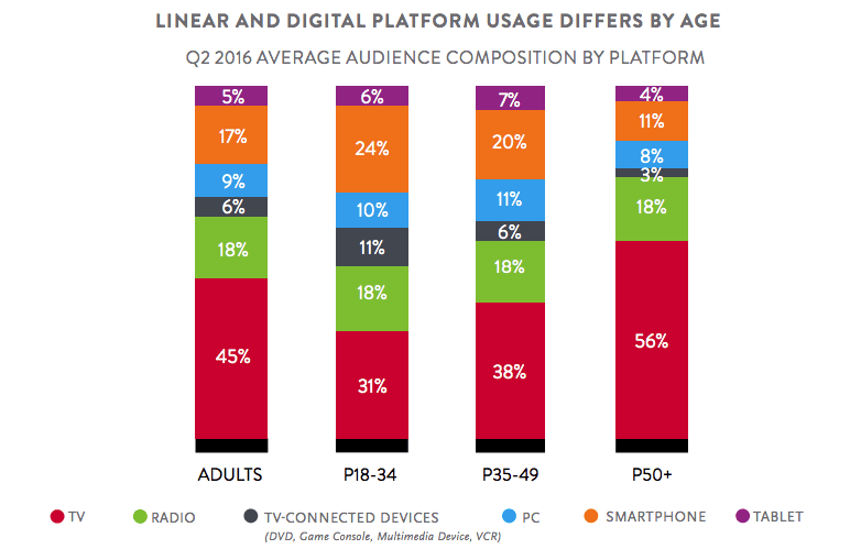 Don't forget about the Wireless with Onmichannel Marketing  [#ChartoftheDay]